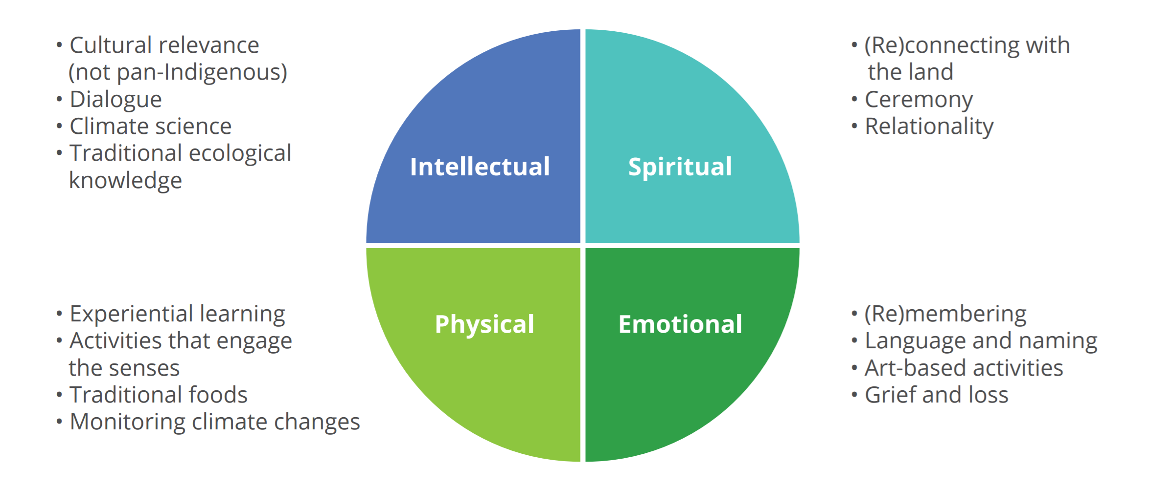 graph showing importance of intellectual, spiritual, physical, and emotional components of education